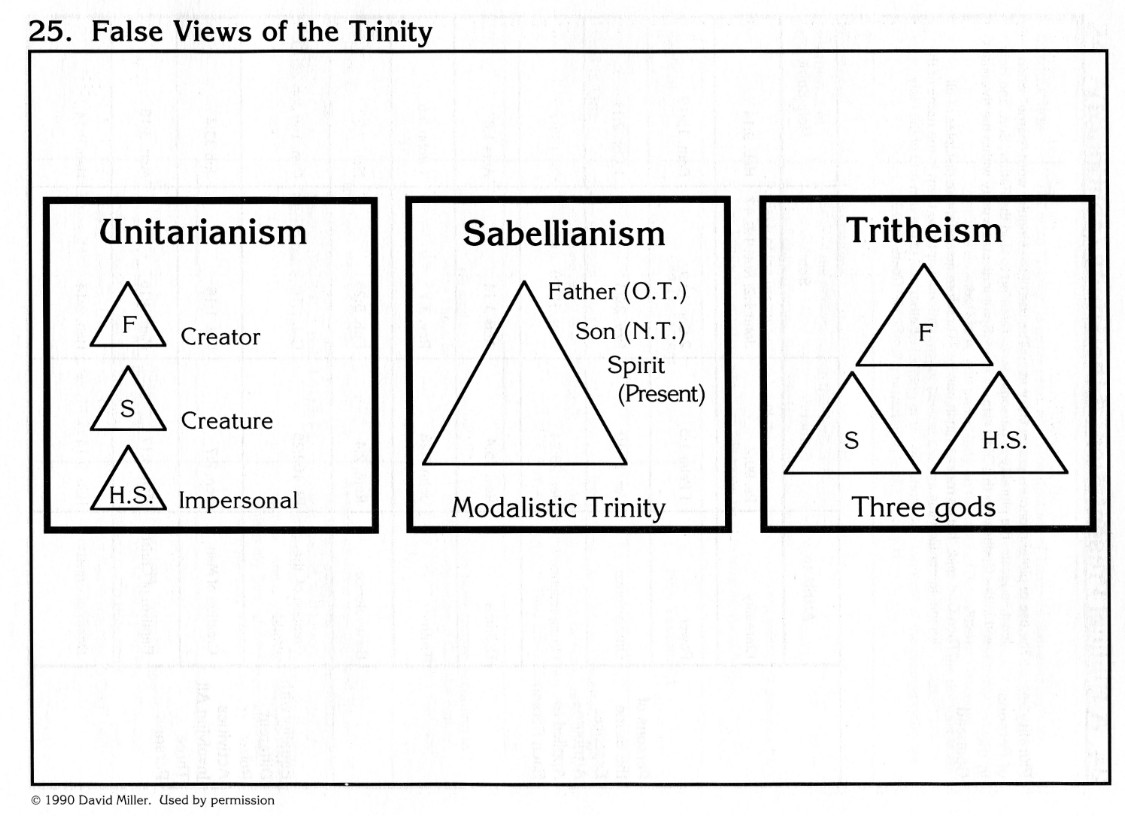 The holy trinity from page 50 see diagram below false views of the trinity charts of christian theology doctrine httpamzn0310416612 pooptronica Images